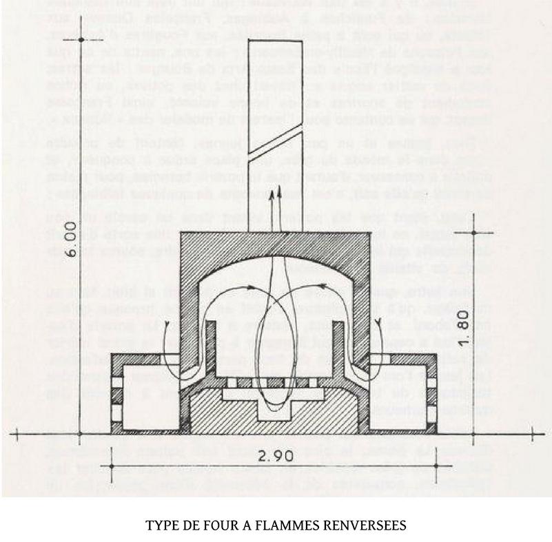 Type de four à flamme renversée (in «La Borne et ses potiers: Un village pas comme les autres» de Robert Chaton, Henri Talbot, Delayance Éditeur La Charité